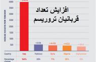 از سال 2000 تعداد مرگ و میر حوادث تروریستی پنج برابر شده است