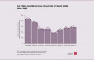 امریکا بزرگترین صادر کننده اسلحه در جهان