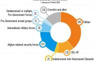 گزارش یوناما از تلفات غیرنظامی جنگ افغانستان در سه ماهه اول سال 2020