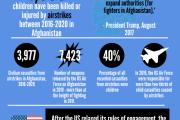 3977 غیرنظامی در افغانستان خلال سالهای 2016 تا 2020 در حملات هوایی کشته شده اند