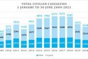 کشته و زخمی شدن بیش از پنج هزار غیرنظامی در ماههای گذشته در افغانستان