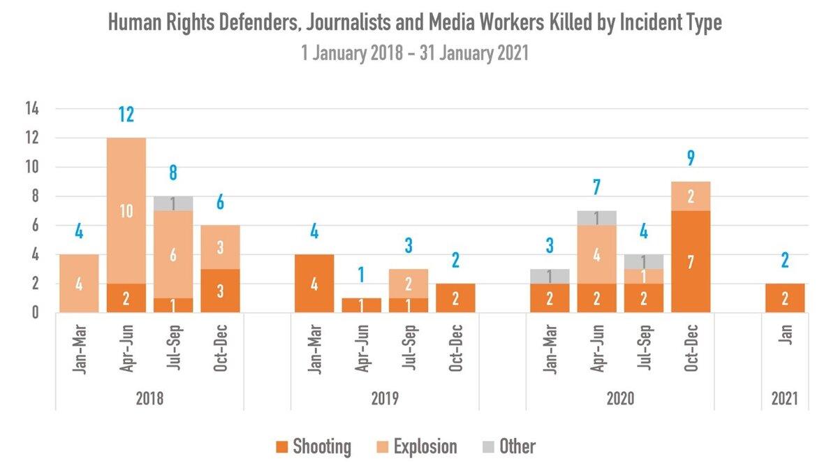 اصحاب رسانه و فعالان حقوق بشر قربانیان اقدامات تروریستی در افغانستان